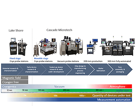 Automated/Large Wafer Probing
